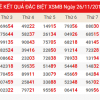 Phân tích xổ số miền bắc- xsmb ngày 27/11 chính xác