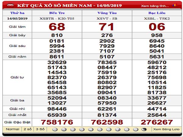 Phân tích soi cầu dự đoán kết quả xổ số miền nam ngày 23/07