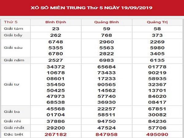 Tổng hợp phân tích KQXSMT ngày 26/09 của các cao thủ chuẩn
