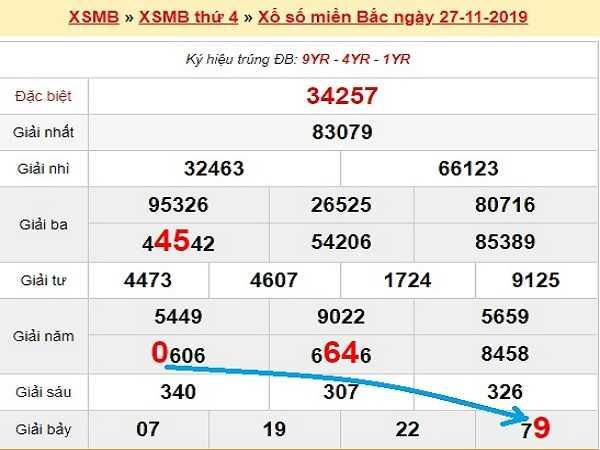 Tổng hợp thống kê kqxsmb ngày 29/11 của chuyên gia