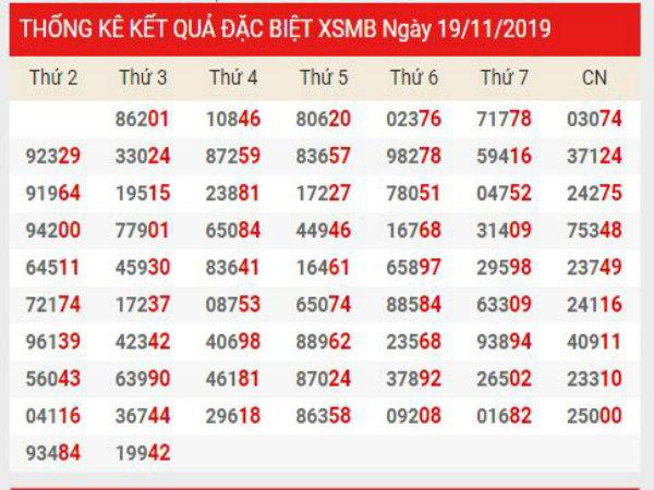 Soi cầu XSMB chính xác thứ 5 ngày 21/11/2019