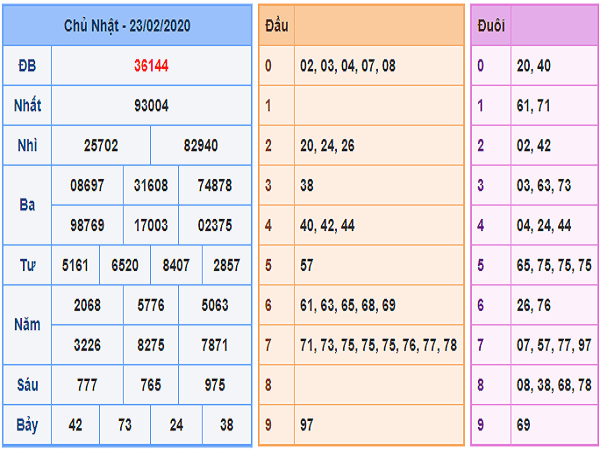 soi-cầu-XSMB-24-2-2020-kq-xsmb-23-2-min