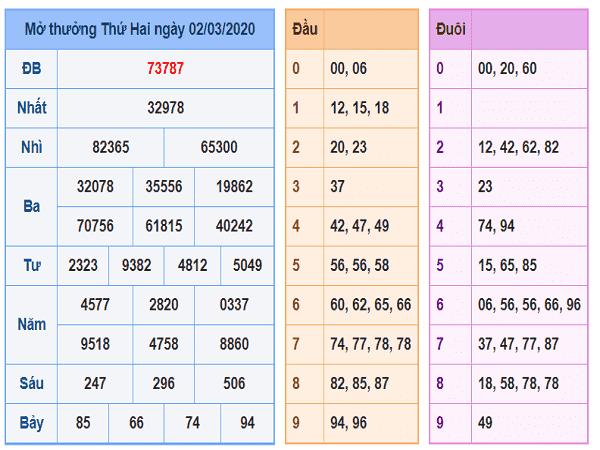 Dự đoán xổ số miền bắc ngày 03/03 chuẩn 100%