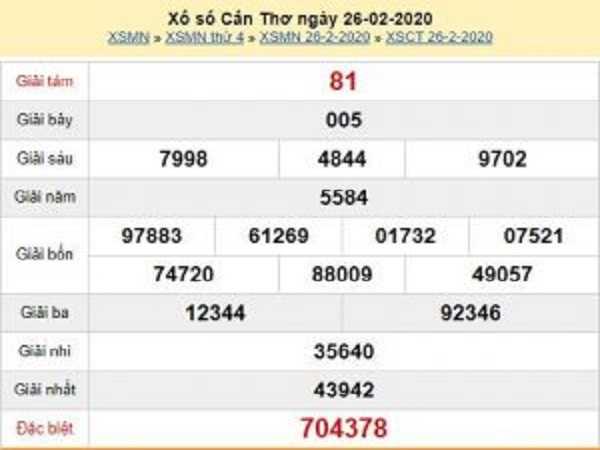 Nhận định KQXSCT thứ 4 ngày 04/03 chuẩn