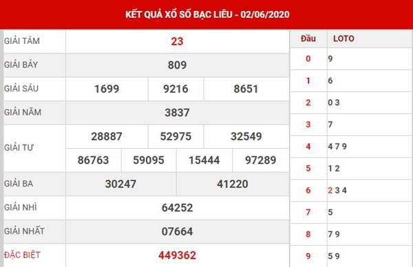 Phân tích KQSX Bạc Liêu thứ 3 ngày 9-6-2020