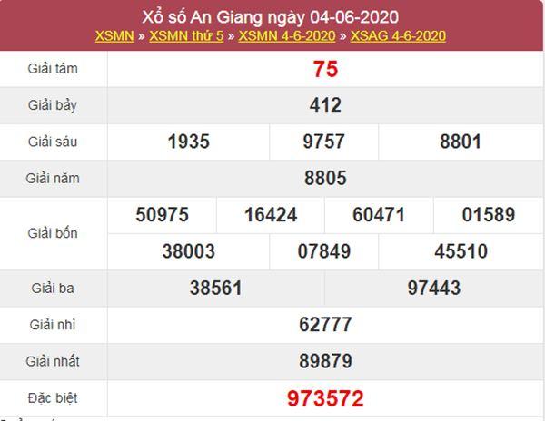 Dự đoán XSAG 11/6/2020 chốt KQXS An Giang thứ 5