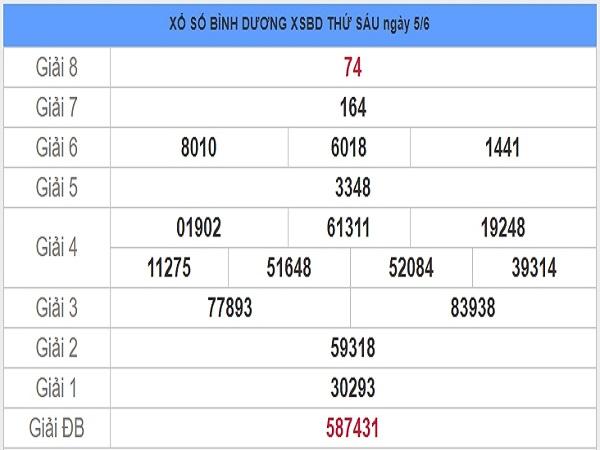 Nhận định KQXSBD- xổ số bình dương thứ 6 ngày 12/06 hôm nay