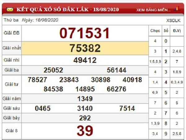 Thống kê KQXSDL- xổ số đắc lắc thứ 3 ngày 25/08/2020 hôm nay