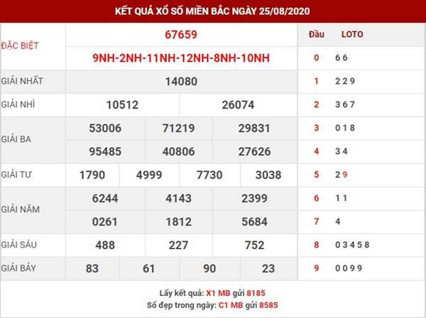 Phân tích kết quả xsmb thứ 4 ngày 26-8-2020