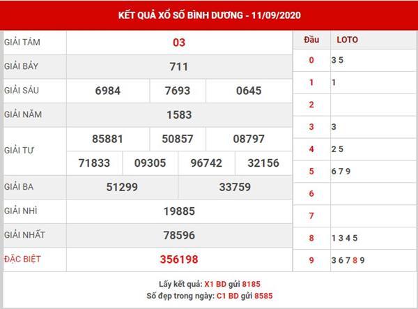 Thống kê kết quả XSBD thứ 6 ngày 18-9-202