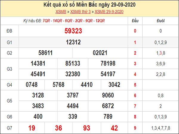 Tổng hợp dự đoán KQXSMB ngày 30/09/2020 chốt số đẹp hôm nay
