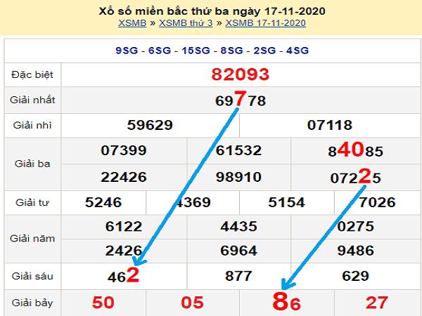 Thống kê XSMB ngày 18/11/2020- xổ số miền bắc chi tiết