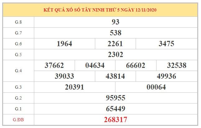 Thống kê XSTN ngày 19/11/2020 dựa trên kỳ kết quả trước