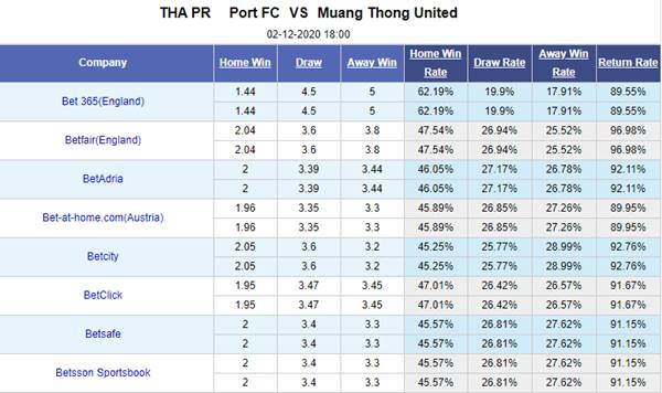 Kèo bóng đá hôm nay giữa Port FC vs Muang Thong United