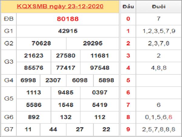 Tổng hợp soi cầu KQXSMB NGÀY 24/12/2020- xổ số miền bắc