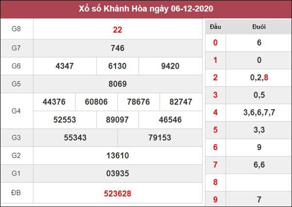 Phân tích XSKH 9/12/2020 chốt lô VIP Khánh Hòa thứ 4