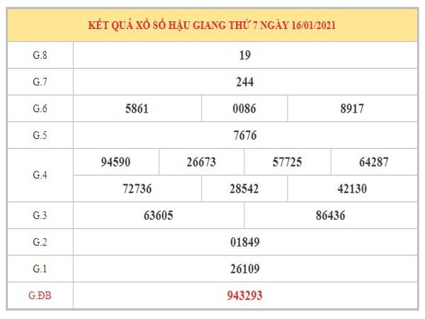 Dự đoán XSHG ngày 23/1/2021 dựa trên kết quả kì trước