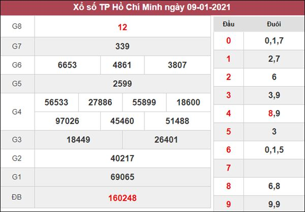 Phân tích XSHCM 11/1/2021 chốt bạch thủ lô Hồ Chí Minh hôm nay
