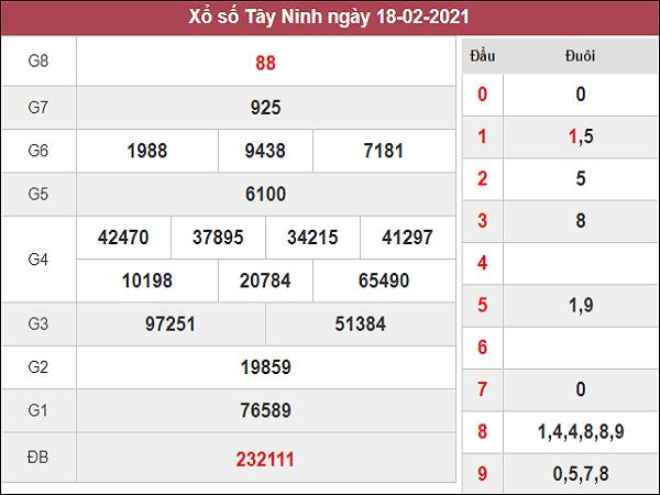 Phân tích kqxs Tây Ninh 25/2/2021