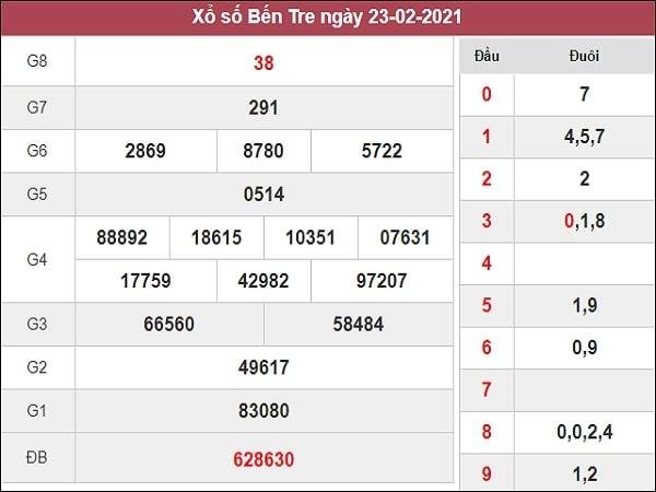 Phân tích XSBT 2/3/2021