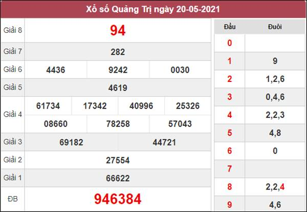 Nhận định KQXS Quảng Trị 27/5/2021 xác suất trúng cao nhất