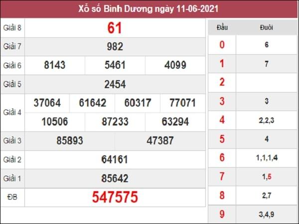 Nhận định XSBD 18/6/2021