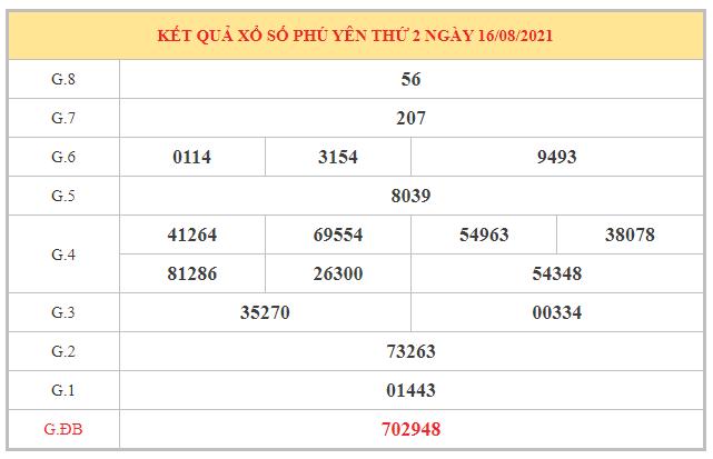 Dự đoán XSPY ngày 23/8/2021 dựa trên kết quả kì trước