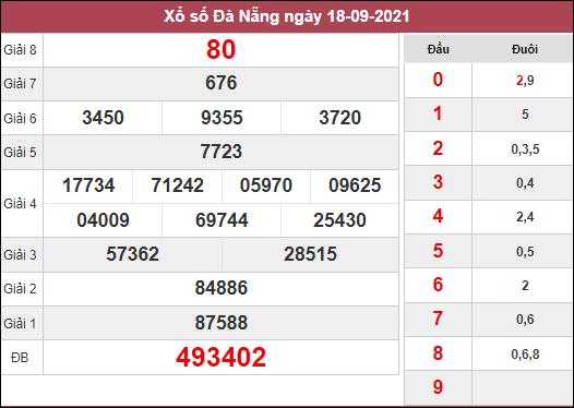 Thống kê xổ số Đà Nẵng ngày 22/9/2021 dựa trên kết quả kì trước