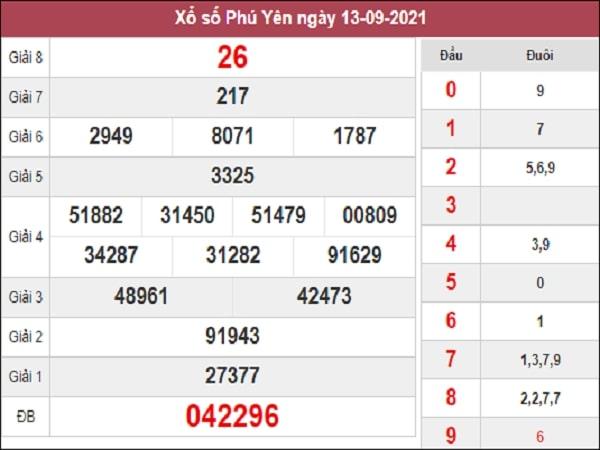 Phân tích XSPY 20-09-2021