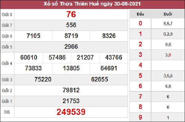 Nhận định KQXS Thừa Thiên Huế 6/9/2021 chốt XSTTH thứ 2